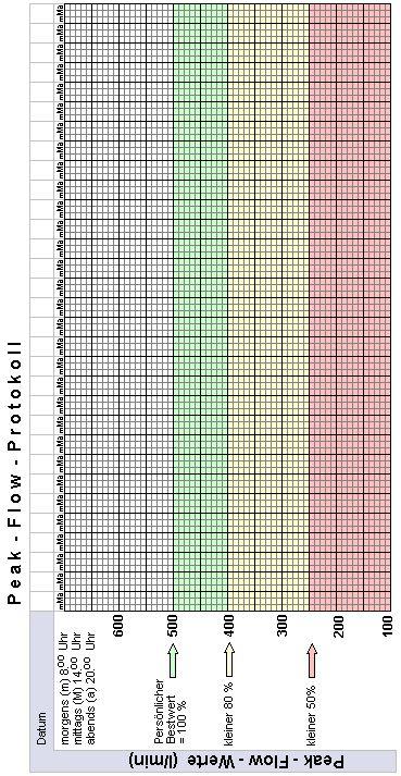 Peak flow tabelle